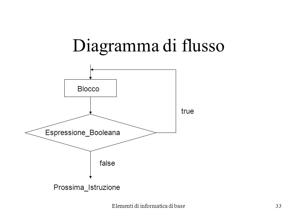 Elementi di informatica di base33 Diagramma di flusso Espressione_Booleana false Prossima_Istruzione Blocco true