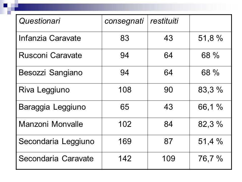Questionariconsegnatirestituiti Infanzia Caravate834351,8 % Rusconi Caravate946468 % Besozzi Sangiano946468 % Riva Leggiuno1089083,3 % Baraggia Leggiu
