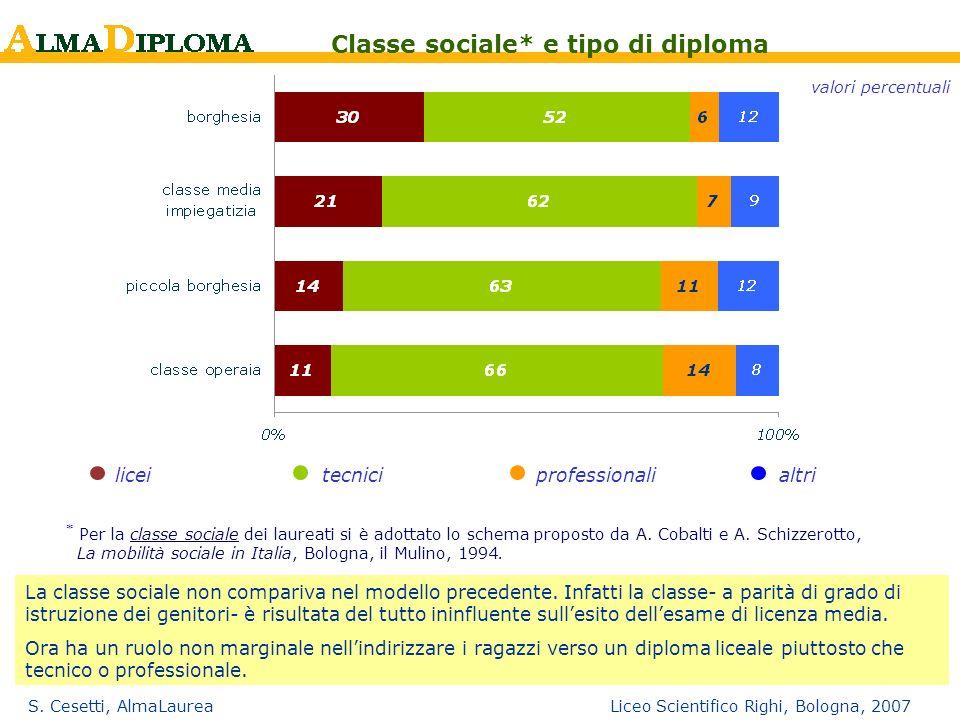S. Cesetti, AlmaLaurea Liceo Scientifico Righi, Bologna, 2007 liceitecnici professionalialtri Classe sociale* e tipo di diploma valori percentuali * P