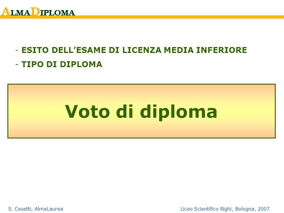 S. Cesetti, AlmaLaurea Liceo Scientifico Righi, Bologna, 2007 Voto di diploma - ESITO DELLESAME DI LICENZA MEDIA INFERIORE - TIPO DI DIPLOMA