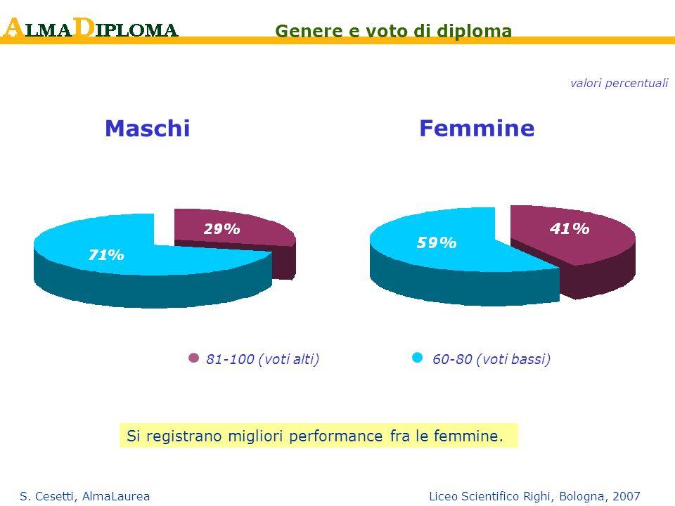 S. Cesetti, AlmaLaurea Liceo Scientifico Righi, Bologna, 2007 81-100 (voti alti)60-80 (voti bassi) Maschi Femmine Genere e voto di diploma valori perc