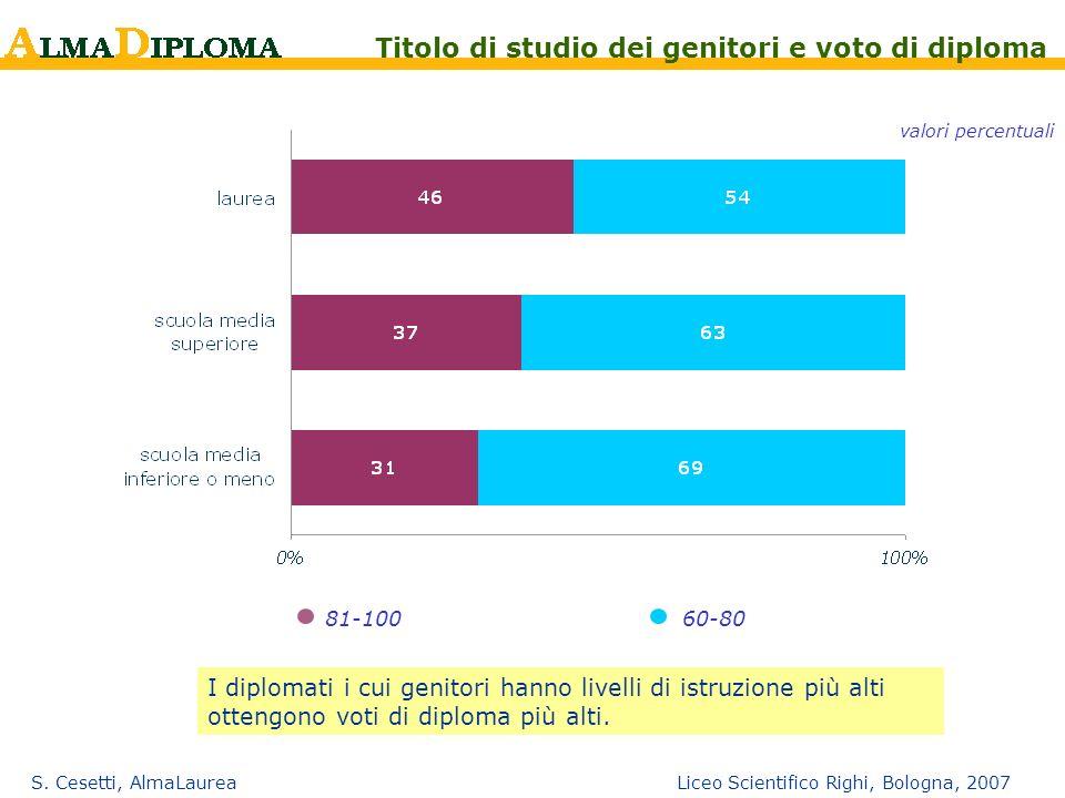 S. Cesetti, AlmaLaurea Liceo Scientifico Righi, Bologna, 2007 81-10060-80 Titolo di studio dei genitori e voto di diploma valori percentuali I diploma