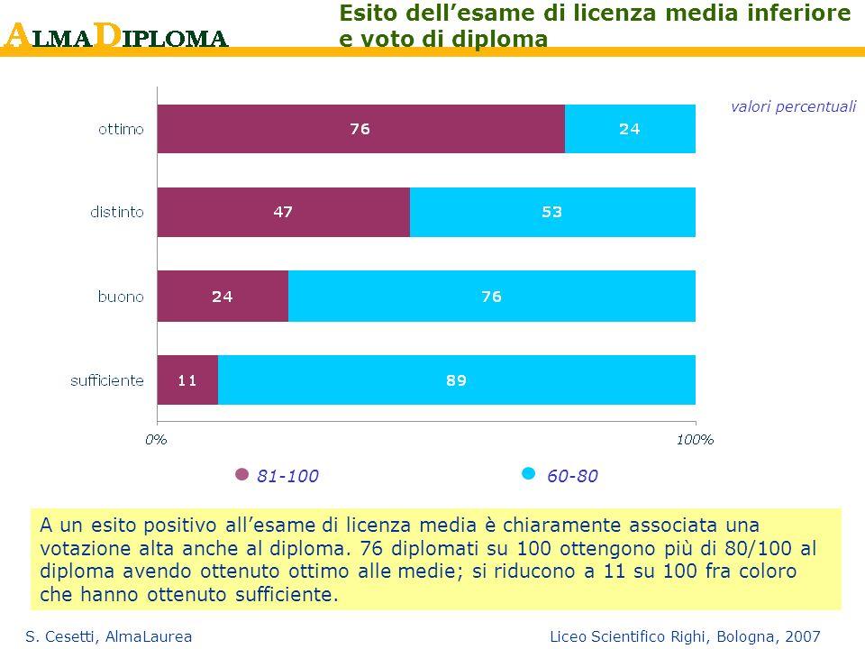 S. Cesetti, AlmaLaurea Liceo Scientifico Righi, Bologna, 2007 81-10060-80 Esito dellesame di licenza media inferiore e voto di diploma valori percentu