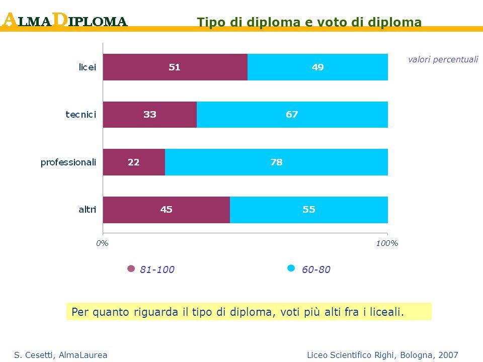 S. Cesetti, AlmaLaurea Liceo Scientifico Righi, Bologna, 2007 81-10060-80 Tipo di diploma e voto di diploma valori percentuali Per quanto riguarda il