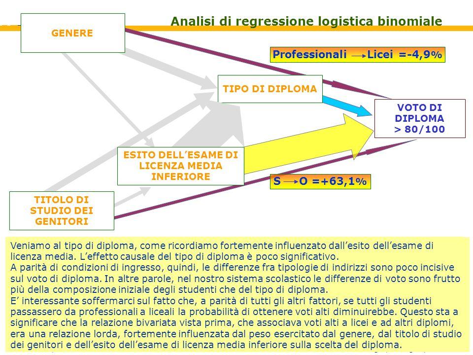 S. Cesetti, AlmaLaurea Liceo Scientifico Righi, Bologna, 2007 VOTO DI DIPLOMA > 80/100 TIPO DI DIPLOMA TITOLO DI STUDIO DEI GENITORI ESITO DELLESAME D