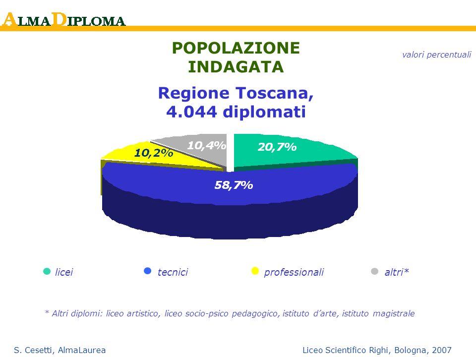 S. Cesetti, AlmaLaurea Liceo Scientifico Righi, Bologna, 2007 POPOLAZIONE INDAGATA Regione Toscana, 4.044 diplomati liceitecnici professionalialtri* v