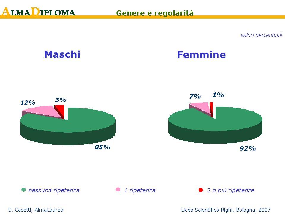 S. Cesetti, AlmaLaurea Liceo Scientifico Righi, Bologna, 2007 nessuna ripetenza1 ripetenza Maschi Femmine 2 o più ripetenze Genere e regolarità valori