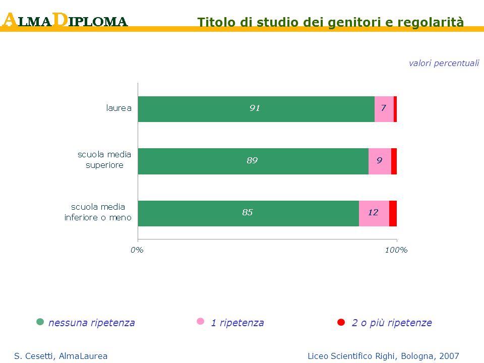 S. Cesetti, AlmaLaurea Liceo Scientifico Righi, Bologna, 2007 nessuna ripetenza1 ripetenza2 o più ripetenze Titolo di studio dei genitori e regolarità