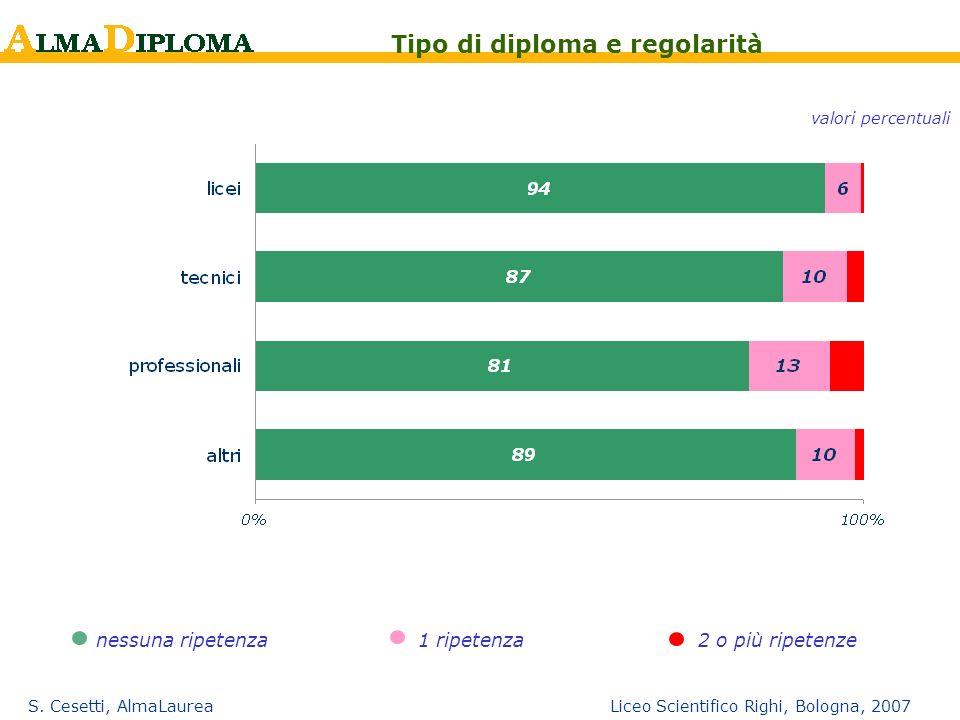 S. Cesetti, AlmaLaurea Liceo Scientifico Righi, Bologna, 2007 nessuna ripetenza1 ripetenza2 o più ripetenze Tipo di diploma e regolarità valori percen