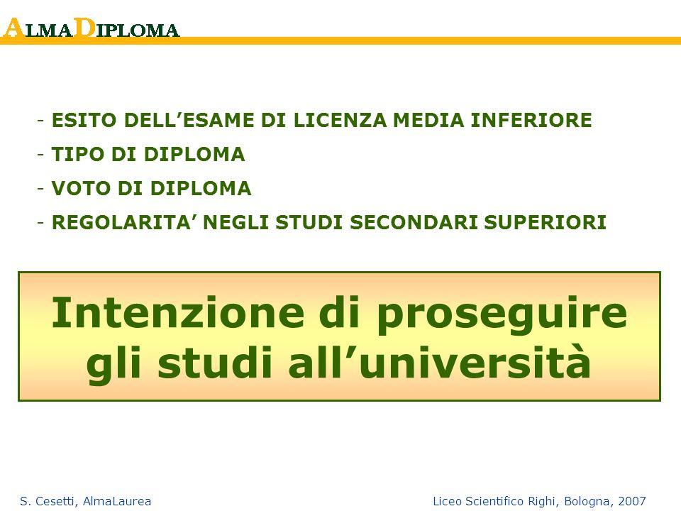 S. Cesetti, AlmaLaurea Liceo Scientifico Righi, Bologna, 2007 Intenzione di proseguire gli studi alluniversità - ESITO DELLESAME DI LICENZA MEDIA INFE