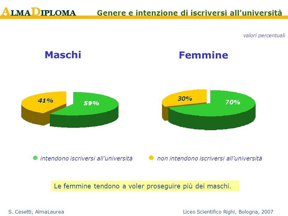 S. Cesetti, AlmaLaurea Liceo Scientifico Righi, Bologna, 2007 Maschi Femmine intendono iscriversi alluniversitànon intendono iscriversi alluniversità