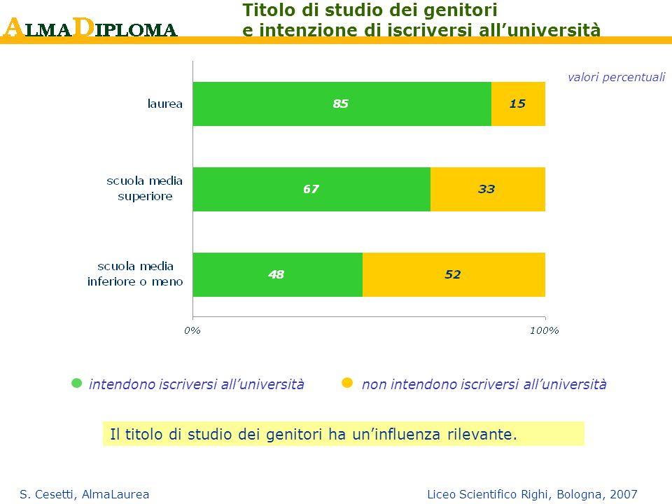 S. Cesetti, AlmaLaurea Liceo Scientifico Righi, Bologna, 2007 Titolo di studio dei genitori e intenzione di iscriversi alluniversità valori percentual