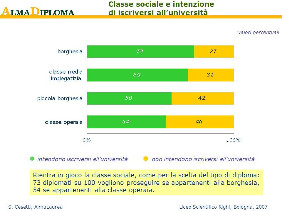 S. Cesetti, AlmaLaurea Liceo Scientifico Righi, Bologna, 2007 Classe sociale e intenzione di iscriversi alluniversità valori percentuali intendono isc