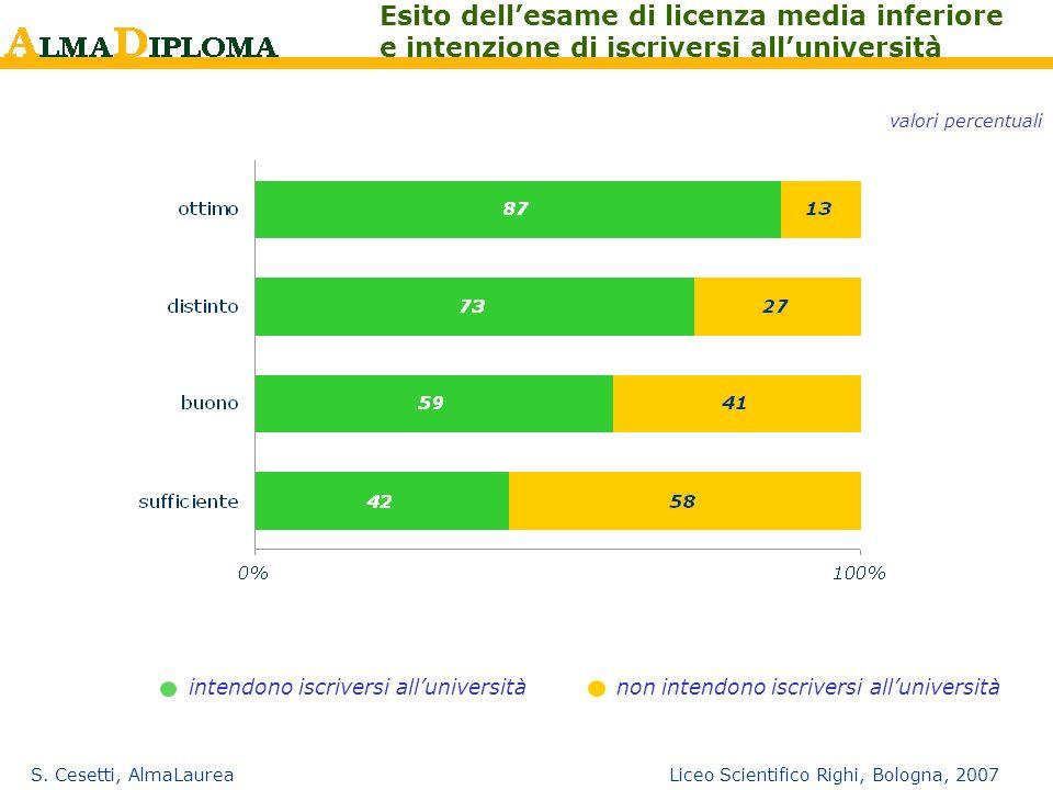 S. Cesetti, AlmaLaurea Liceo Scientifico Righi, Bologna, 2007 Esito dellesame di licenza media inferiore e intenzione di iscriversi alluniversità valo