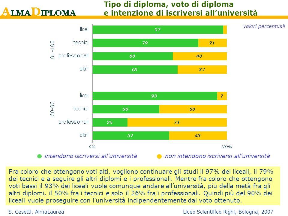 S. Cesetti, AlmaLaurea Liceo Scientifico Righi, Bologna, 2007 Tipo di diploma, voto di diploma e intenzione di iscriversi alluniversità valori percent