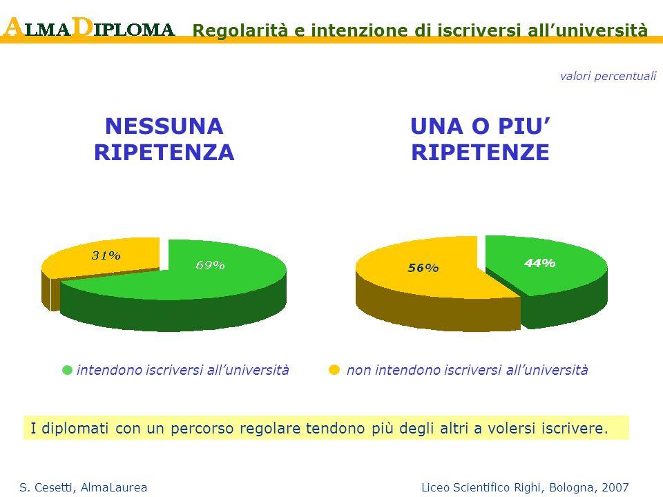 S. Cesetti, AlmaLaurea Liceo Scientifico Righi, Bologna, 2007 NESSUNA RIPETENZA UNA O PIU RIPETENZE Regolarità e intenzione di iscriversi alluniversit
