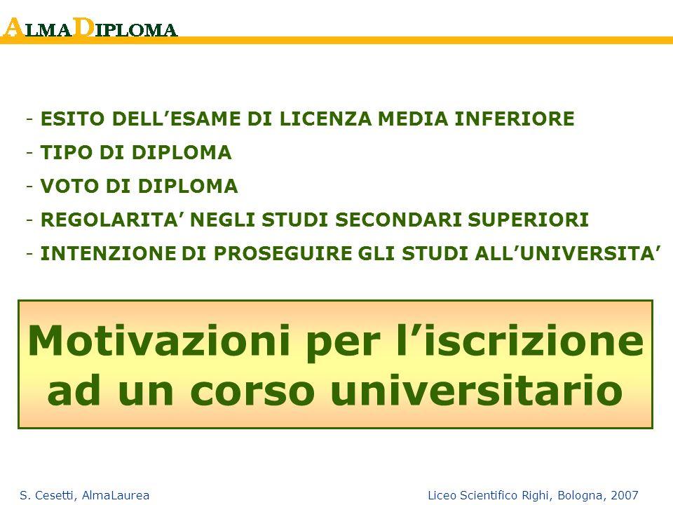 S. Cesetti, AlmaLaurea Liceo Scientifico Righi, Bologna, 2007 Motivazioni per liscrizione ad un corso universitario - ESITO DELLESAME DI LICENZA MEDIA