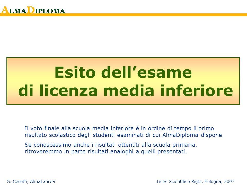 S. Cesetti, AlmaLaurea Liceo Scientifico Righi, Bologna, 2007 Esito dellesame di licenza media inferiore Il voto finale alla scuola media inferiore è