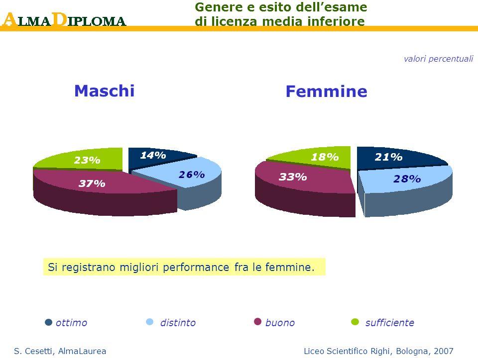 S. Cesetti, AlmaLaurea Liceo Scientifico Righi, Bologna, 2007 Maschi Femmine ottimo distinto buonosufficiente Genere e esito dellesame di licenza medi
