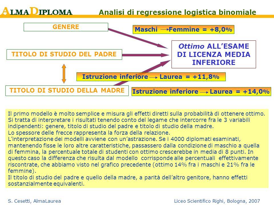 S. Cesetti, AlmaLaurea Liceo Scientifico Righi, Bologna, 2007 Ottimo ALLESAME DI LICENZA MEDIA INFERIORE GENERE TITOLO DI STUDIO DEL PADRE TITOLO DI S