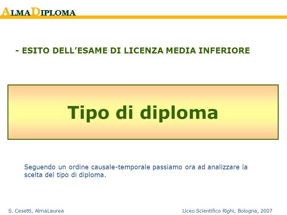 S. Cesetti, AlmaLaurea Liceo Scientifico Righi, Bologna, 2007 Tipo di diploma - ESITO DELLESAME DI LICENZA MEDIA INFERIORE Seguendo un ordine causale-