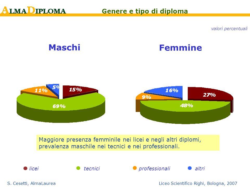 S. Cesetti, AlmaLaurea Liceo Scientifico Righi, Bologna, 2007 Maschi Femmine licei tecnici professionalialtri Genere e tipo di diploma valori percentu