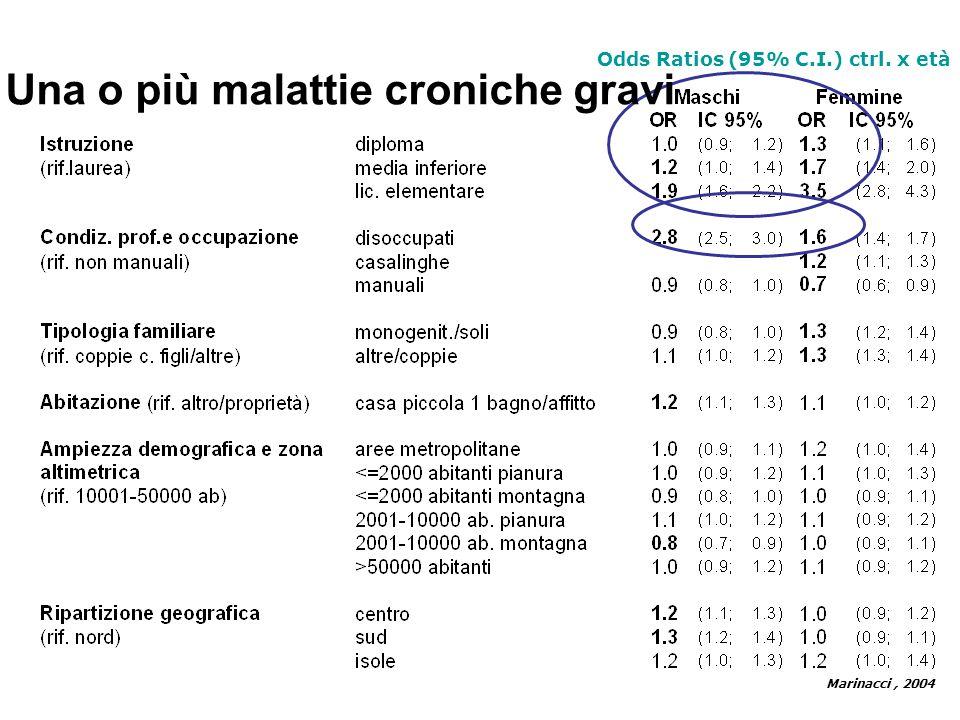 Odds Ratios (95% C.I.) ctrl. x età Marinacci, 2004 Una o più malattie croniche gravi