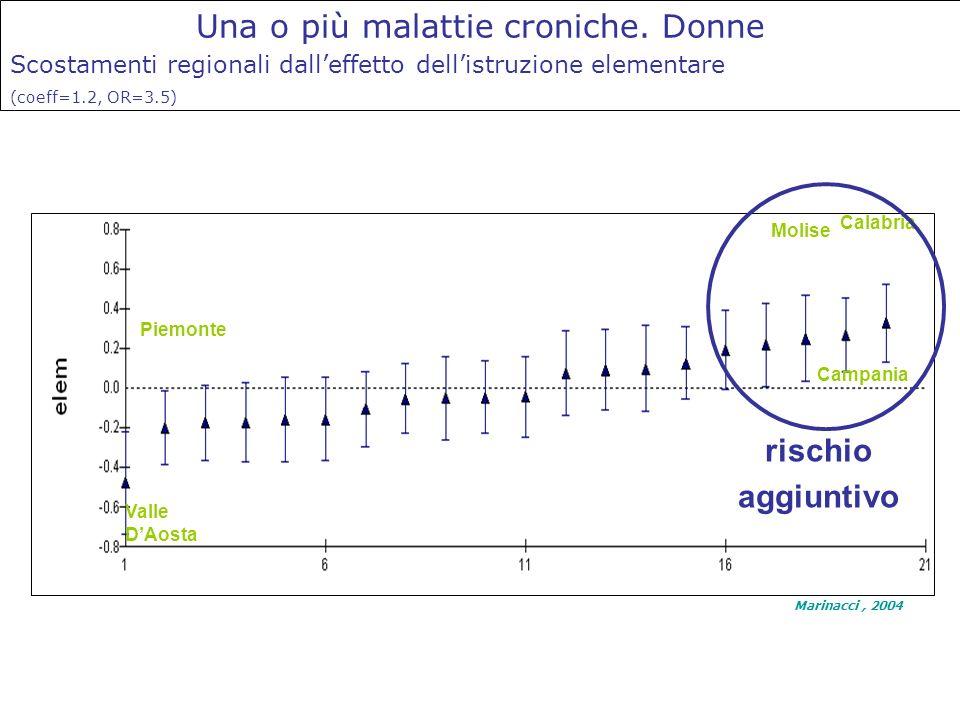 Una o più malattie croniche. Donne Scostamenti regionali dalleffetto dellistruzione elementare (coeff=1.2, OR=3.5) Valle DAosta Piemonte Calabria Moli