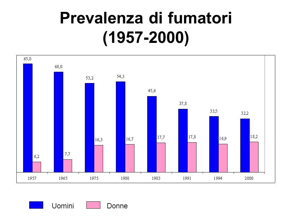 Prevalenza di fumatori (1957-2000) UominiDonne