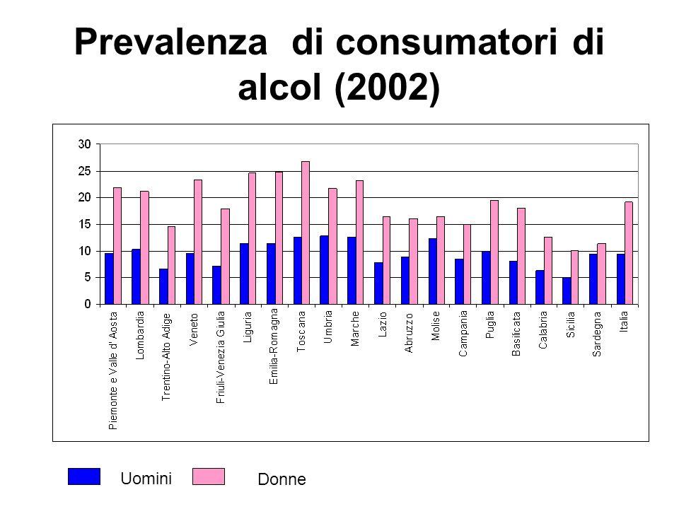 Prevalenza di consumatori di alcol (2002) Donne Uomini