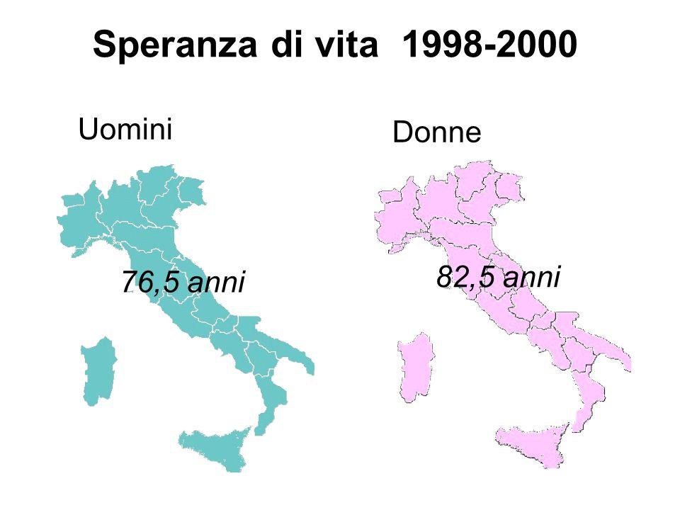Uomini Donne Speranza di vita 1998-2000 76,5 anni 82,5 anni