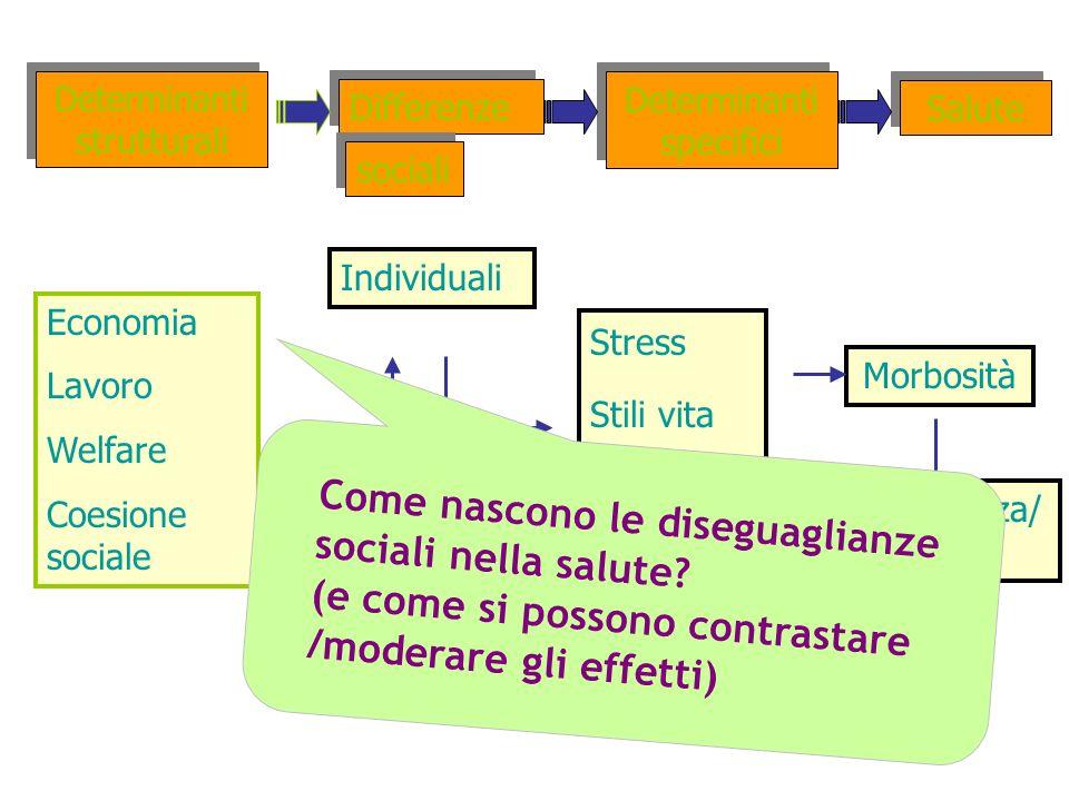 Geografiche Sanità Differenze Salute Individuali Morbosità Determinanti strutturali Determinanti specifici Economia Lavoro Welfare Coesione sociale St