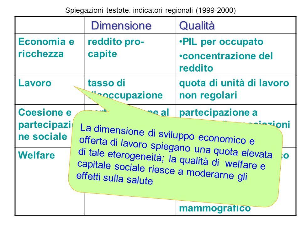 Dimensione DimensioneQualità Economia e ricchezza reddito pro- capite PIL per occupato concentrazione del reddito Lavorotasso di disoccupazione quota