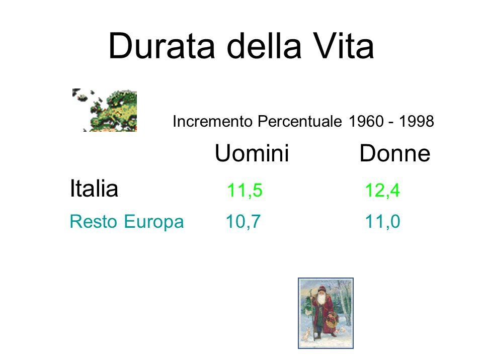 Durata della Vita Incremento Percentuale 1960 - 1998 UominiDonne Italia 11,5 12,4 Resto Europa 10,7 11,0