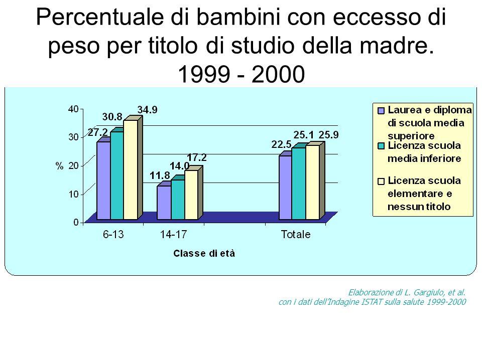 Percentuale di bambini con eccesso di peso per titolo di studio della madre. 1999 - 2000 Elaborazione di L. Gargiulo, et al. con i dati dellIndagine I