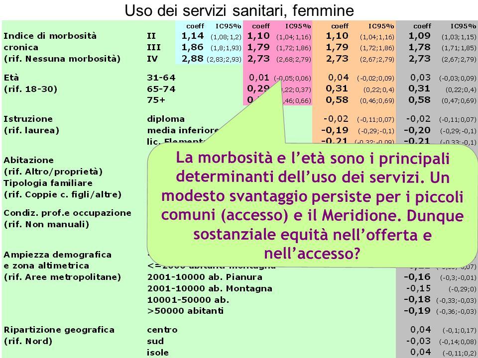 La morbosità e letà sono i principali determinanti delluso dei servizi. Un modesto svantaggio persiste per i piccoli comuni (accesso) e il Meridione.