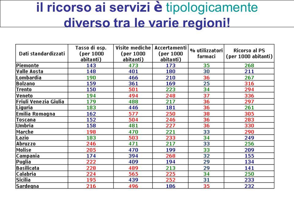 il ricorso ai servizi è tipologicamente diverso tra le varie regioni! Forni, 2004