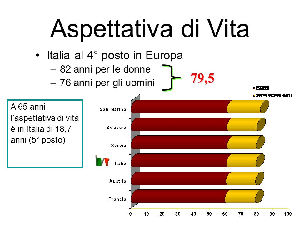 Aspettativa di Vita Italia al 4° posto in Europa –82 anni per le donne –76 anni per gli uomini A 65 anni laspettativa di vita è in Italia di 18,7 anni