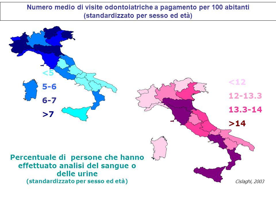 Numero medio di visite odontoiatriche a pagamento per 100 abitanti (standardizzato per sesso ed età) <5 5-6 6-7 >7 <12 12-13.3 13.3-14 >14 Percentuale