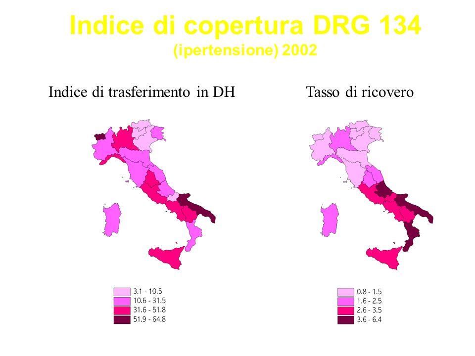 Indice di copertura DRG 134 (ipertensione) 2002 Indice di trasferimento in DHTasso di ricovero