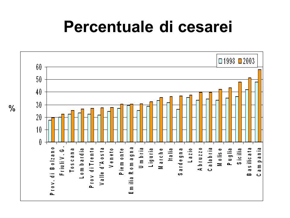 Percentuale di cesarei %