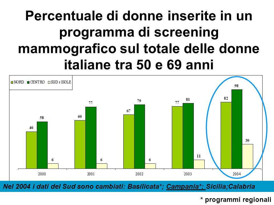 Percentuale di donne inserite in un programma di screening mammografico sul totale delle donne italiane tra 50 e 69 anni Nel 2004 i dati del Sud sono