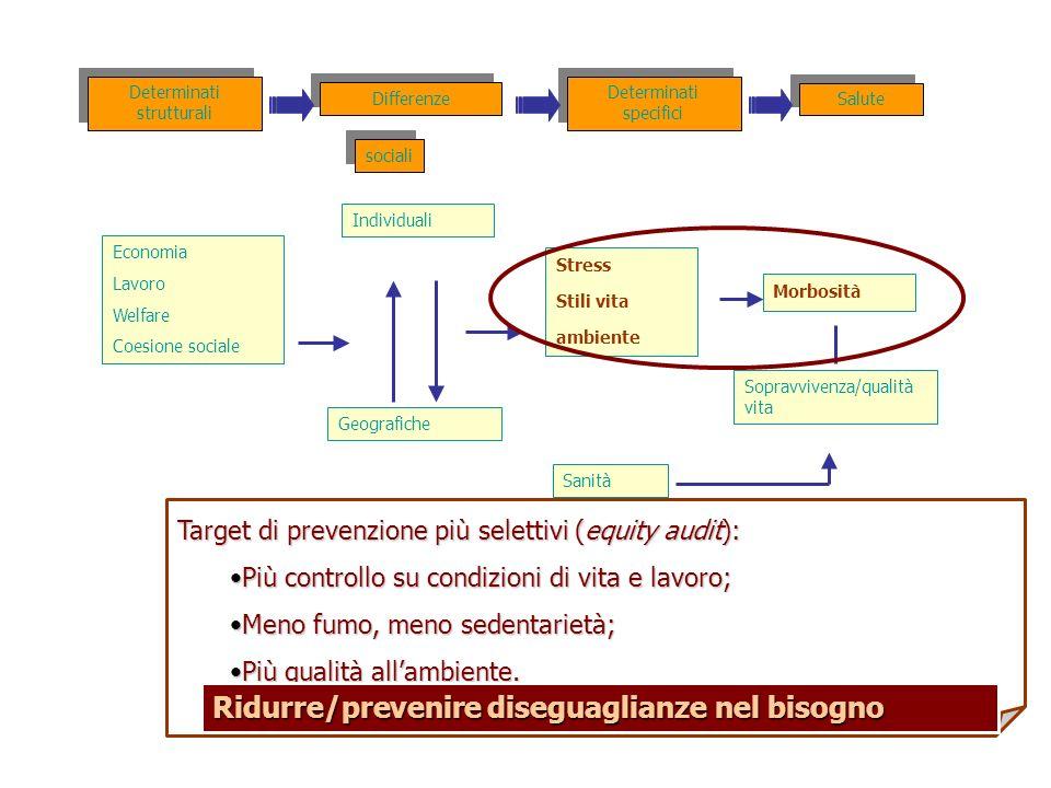 Target di prevenzione più selettivi (equity audit): Più controllo su condizioni di vita e lavoro;Più controllo su condizioni di vita e lavoro; Meno fu