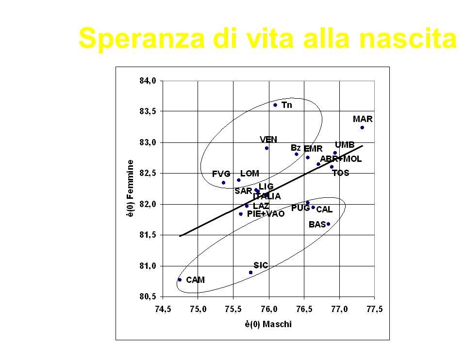 Fonte: Istat-Health for All Italia Speranza di vita a 45 anni Uomini Donne