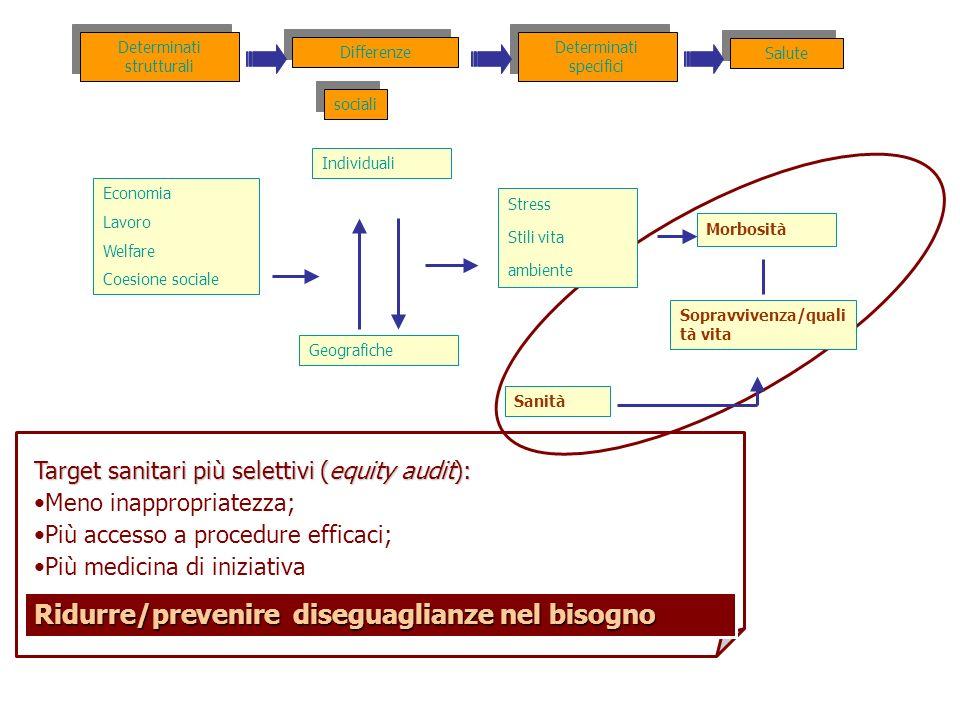 Target sanitari più selettivi (equity audit): Meno inappropriatezza; Più accesso a procedure efficaci; Più medicina di iniziativa Ridurre/prevenire di