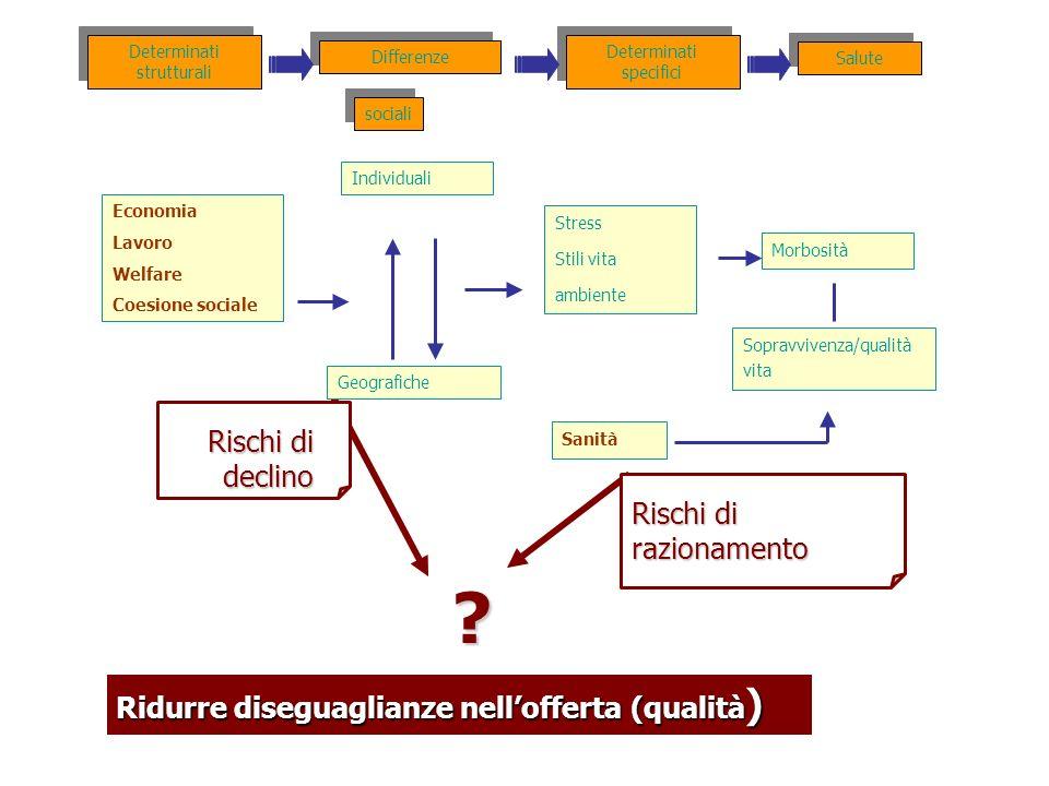 Ridurre diseguaglianze nellofferta (qualità ) ? Rischi di declino Rischi di razionamento Economia Lavoro Welfare Coesione sociale Differenze Salute In