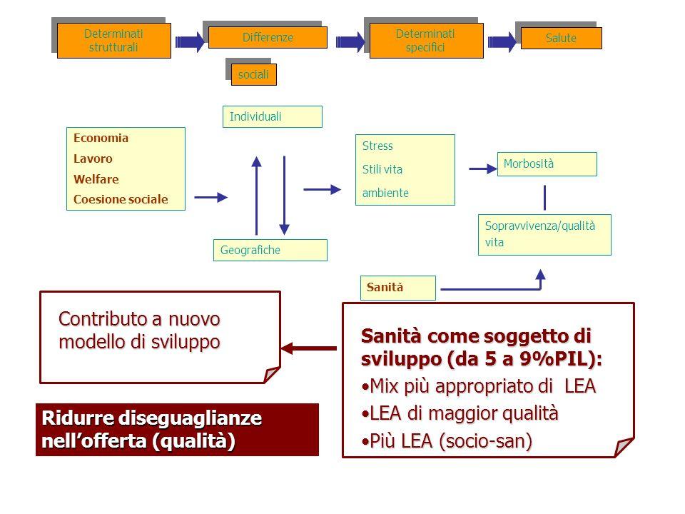 Contributo a nuovo modello di sviluppo Sanità come soggetto di sviluppo (da 5 a 9%PIL): Mix più appropriato di LEAMix più appropriato di LEA LEA di ma