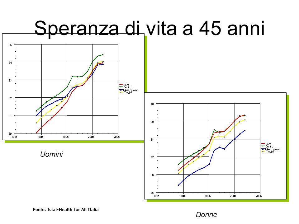 Fonte: Istat-Health for All Italia Gli indici di speranza di vita migliorano, ma con un persistente svantaggio nel Mezzogiorno, soprattutto tra le donne Speranza di vita a 45 anni