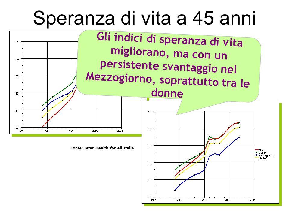 Fonte: Istat-Health for All Italia Gli indici di speranza di vita migliorano, ma con un persistente svantaggio nel Mezzogiorno, soprattutto tra le don