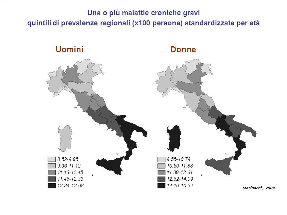 8.52-9.95 9.96-11.12 11.13-11.45 11.46-12.33 12.34-13.68 9.55-10.79 10.80-11.88 11.89-12.61 12.62-14.09 14.10-15.32 Marinacci, 2004 UominiDonne Una o più malattie croniche gravi quintili di prevalenze regionali (x100 persone) standardizzate per età Gli indici di salute peggiorano in Italia scendendo da Nord a Sud